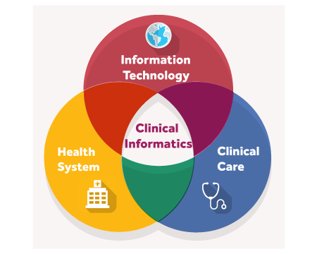 SBU Clinical Informatics Bootcamp